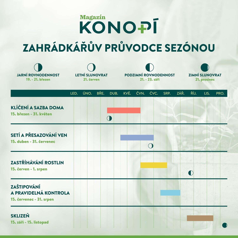 Průvodce sezónou magazínu Konopí.